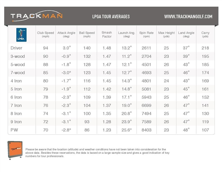 2013-04-16-TrackMan_LPGA_Tour_Averages-page-001